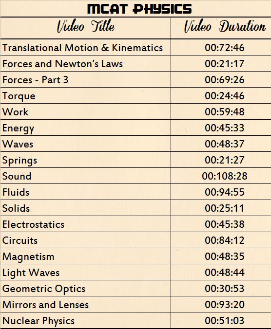 MCAT Physics bootcamp leah4sci