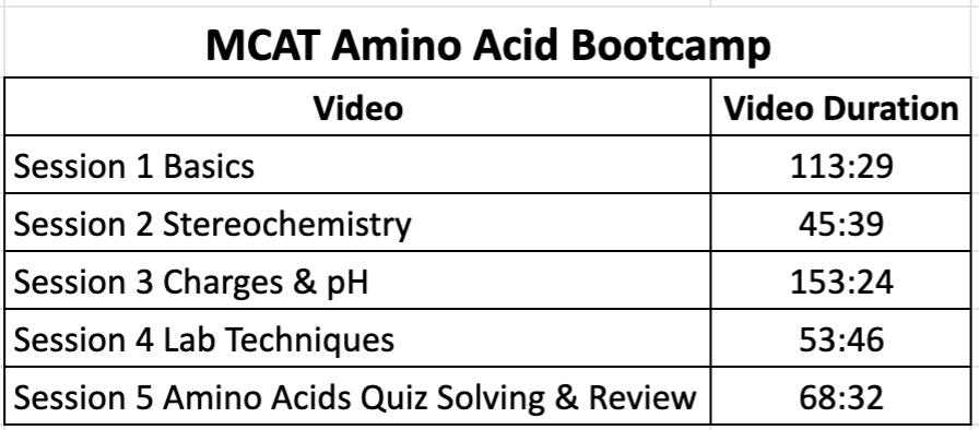 Leah4sci MCAT Amino Acids bootcamp