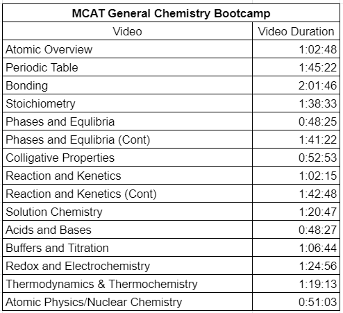 MCAT General Chemistry Bootcamp by Leah4sci