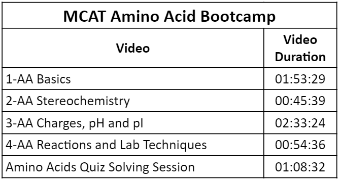 MCAT Amino Acids Bootcamp Video List by Leah4Sci